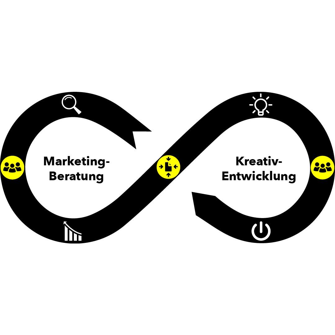 Schaubild Zusammenspiel Marketing Beratung und Kreativ Entwicklung