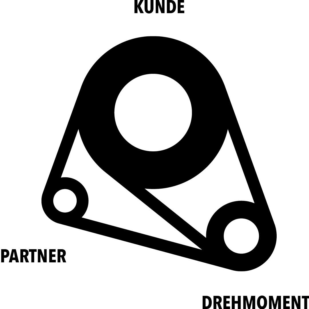 Schaubild DREHMOMENT Beziehung Partner Kunde Agentur